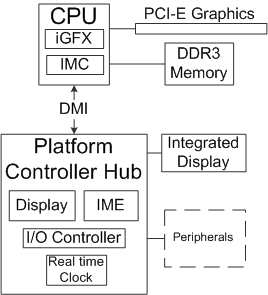 Intel_5_Series_architecture